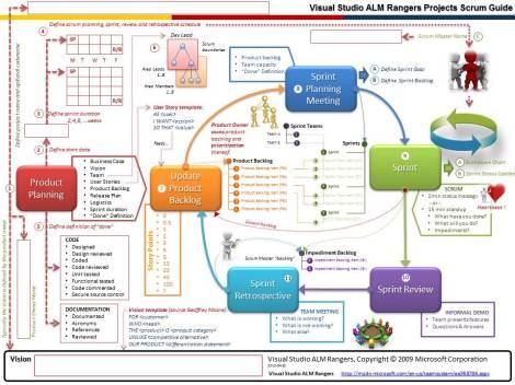 Scrum Proccess Diagram