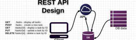 RESTful-API